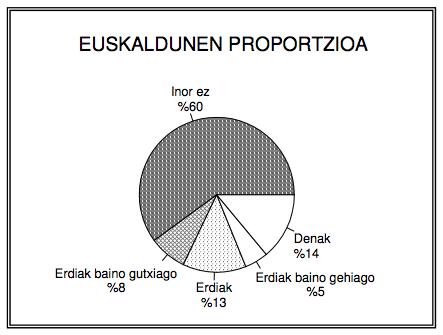 Ostalari euskaldunak EAE (2003.urtea)