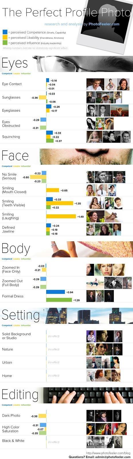 mukemmel-profil-fotografi-infografik
