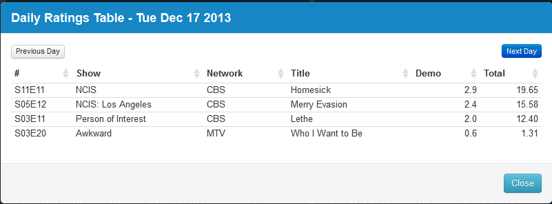 Final Adjusted TV Ratings for Tuesday 17h December 2013