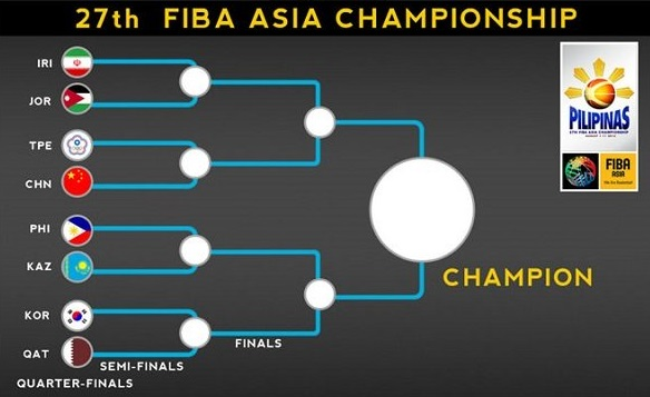 FIBA Asia 2013 road to finals