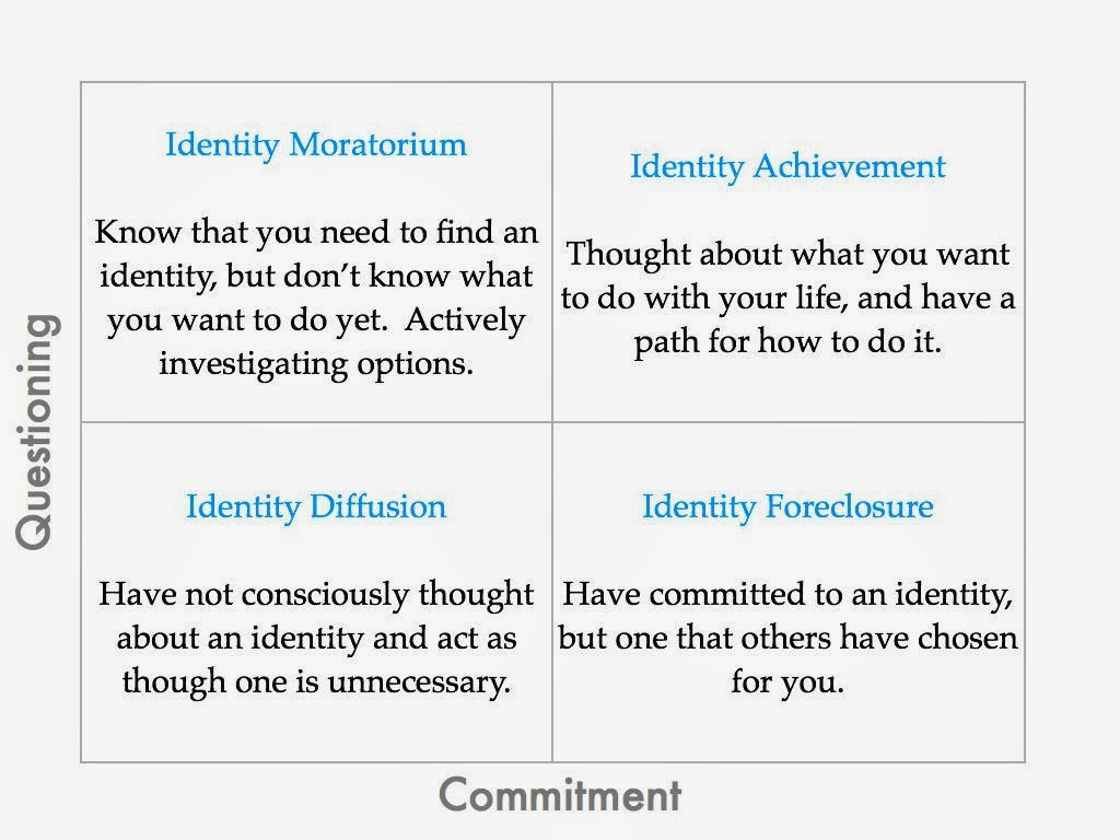 essays on identity development How has your experience of culture influenced the development of your own personal identity it was a rainy day the storm caused turbulence the plane was very shaky and we dropped one hundred feet of altitude in five seconds then all of a sudden, it stabilized the 432 words 1 page an essay on six factors that.