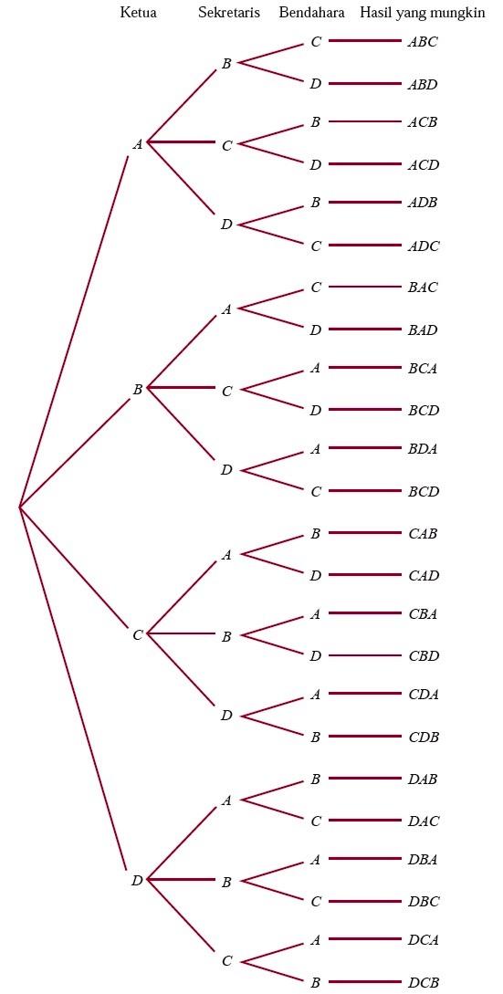 Rumus contoh soal permutasi dan kombinasi pengertian unsur yang diagram pohon untuk pemilihan 3 pengurus kelas dari 5 calon yang ada ccuart Image collections