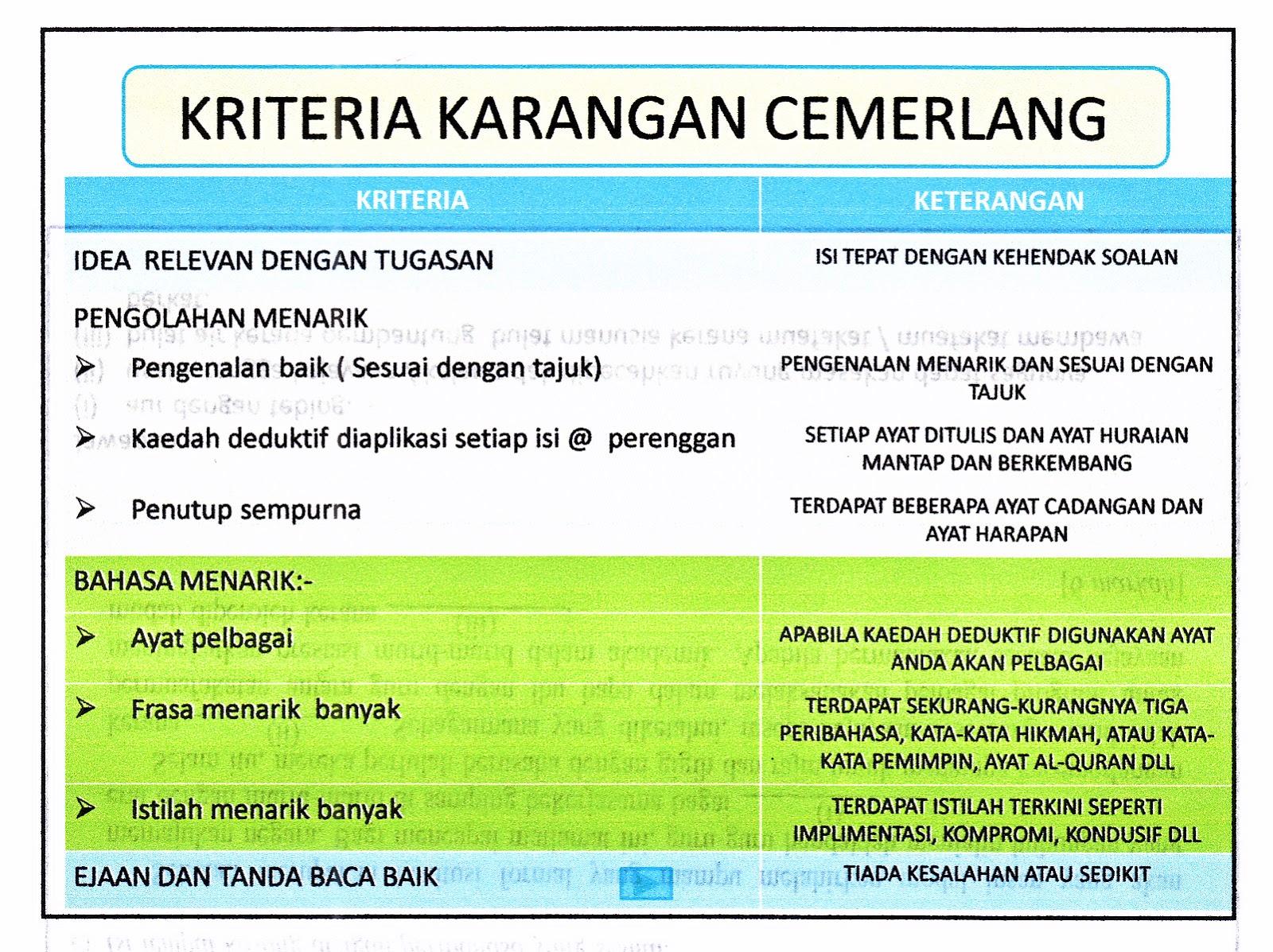 Laman Bahasa Melayu SPM: CONTOH KARANGAN RAKAN SEBAYA TERBAIK KERTAS ...