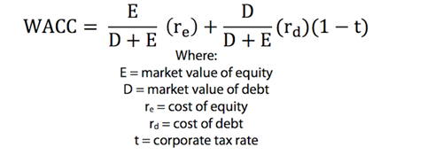 Monte-Carlo Investment: 7.WACC (Weighted average cost of capital)