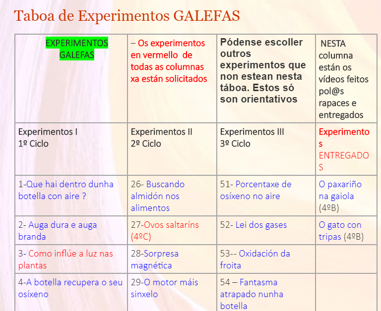 Táboa de Experimentos