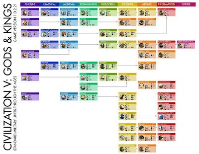 Civilization 5 Units Chart
