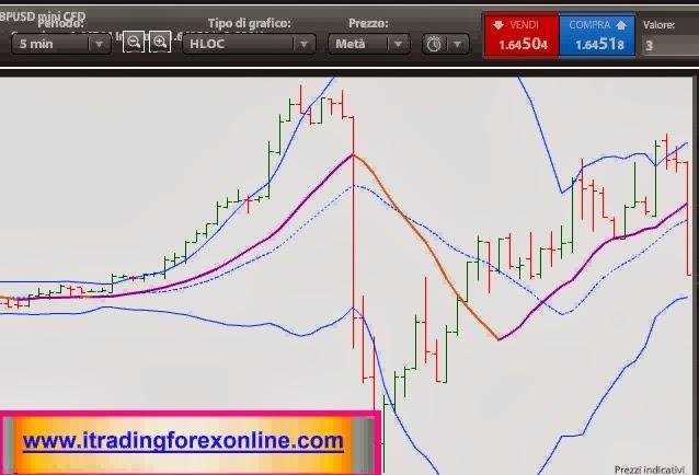 trading forex intraday notizie