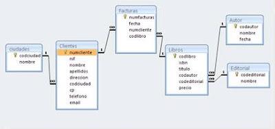 Relaciones de la base de datos de muestra