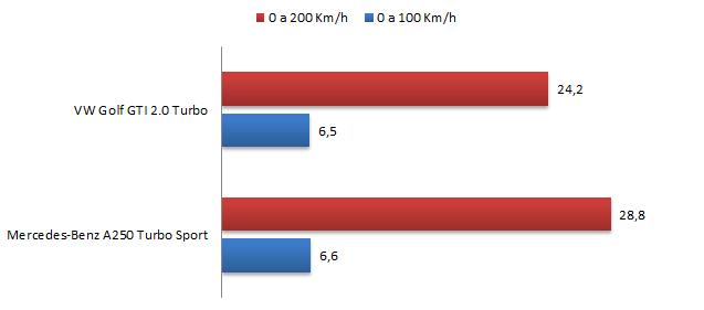 VW Golf GTI x Mercedes A250 Sport - performance
