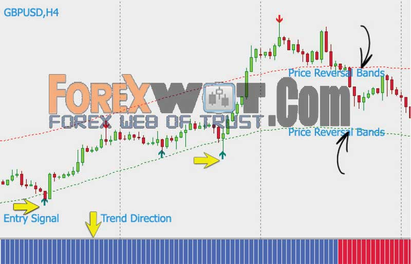 Forex trading consistent profits