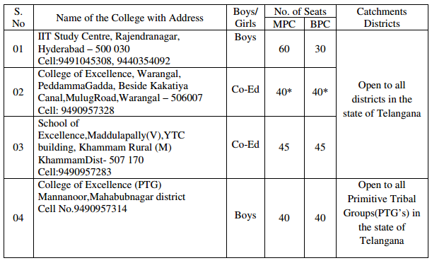 Telangana/TS Gurukulam Inter Admission Notification