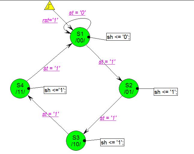 control graph diagram for serial adder