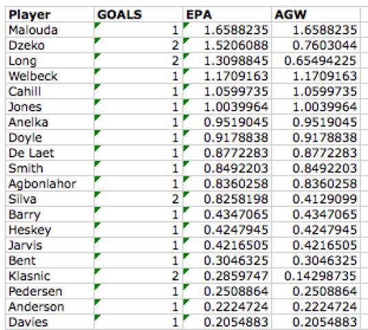EPA and AGW Totals
