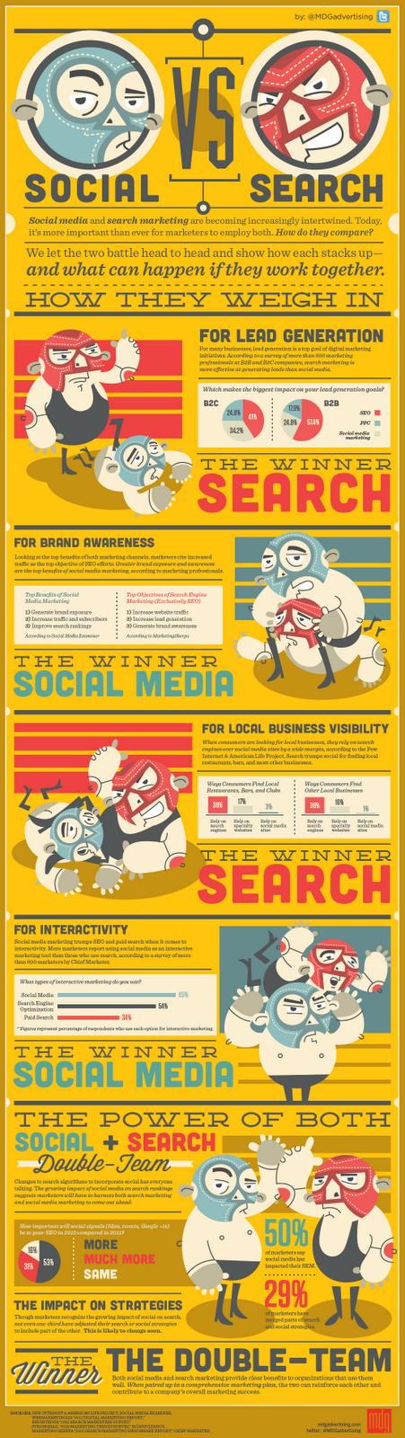 What's better Social Media or SEO