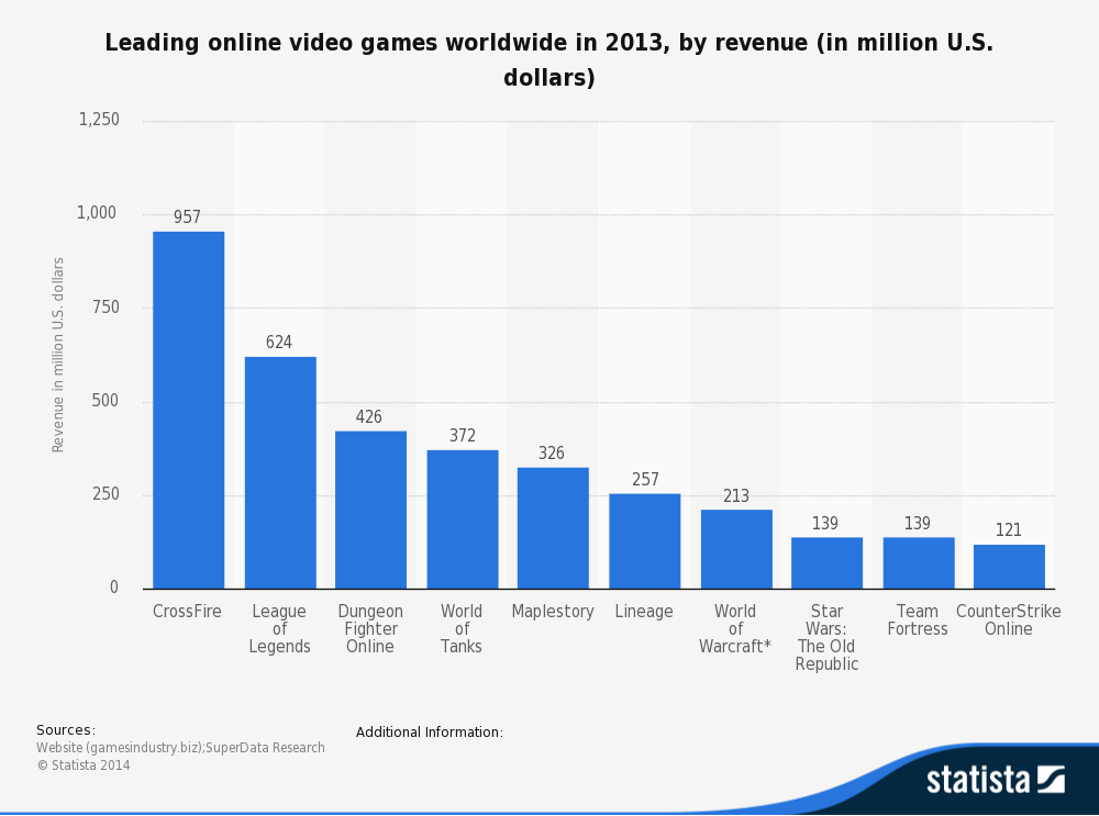 Crossfire, league of nations among top 2 video games
