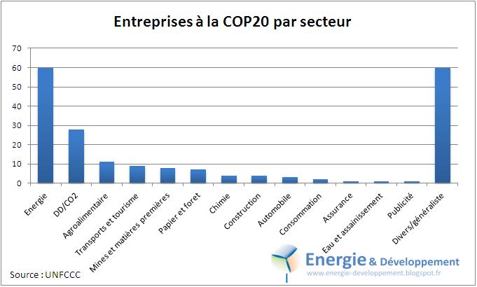 La moitié des entreprises accréditée pour les conférence de l'ONU sur le climat appartiennent aux secteur de l'énergie et de la finance carbone