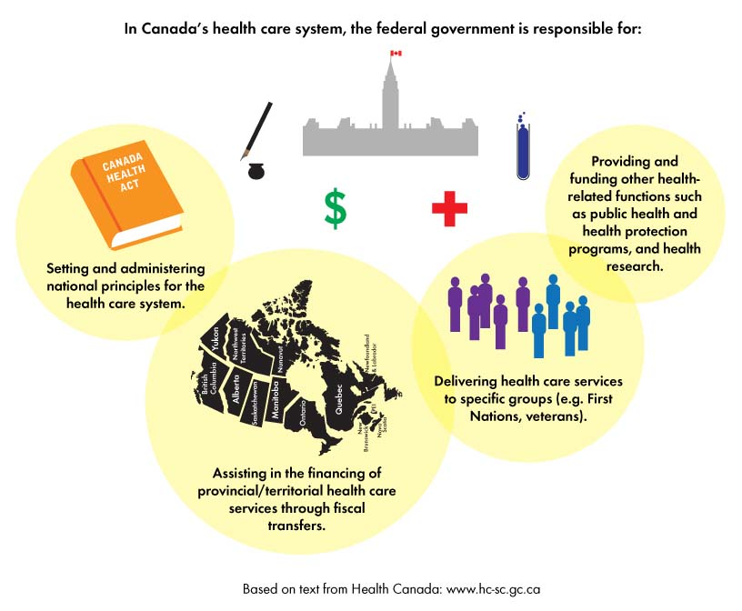 an overview of the role of federal government in canada A statistical overview of women's roles in governments in canada, the united states and globally.