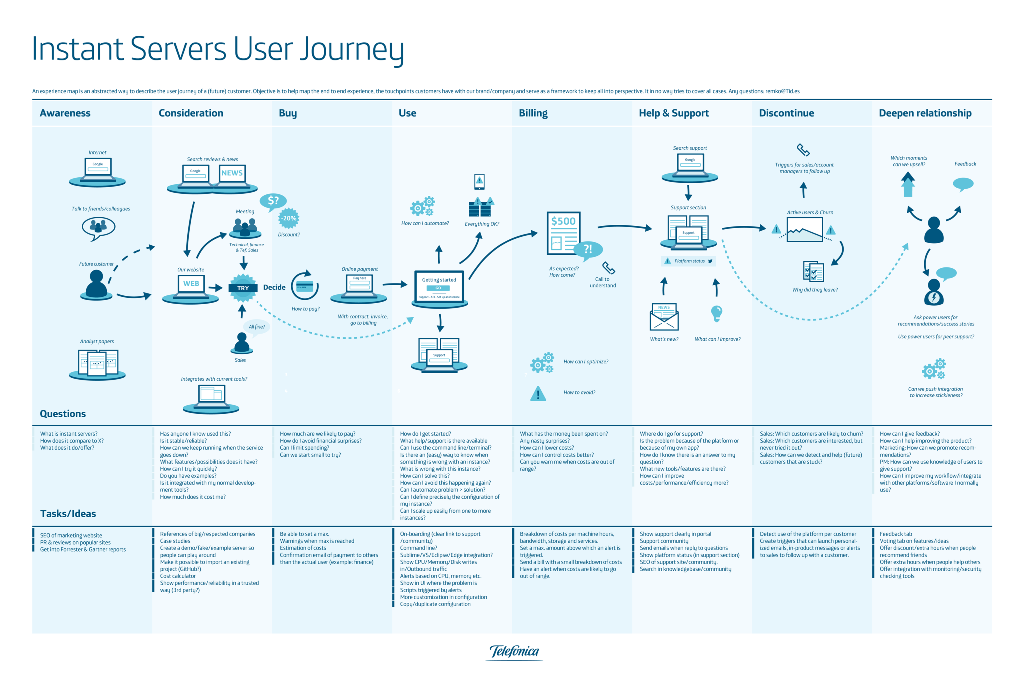 Customer Journey Map Telefonica