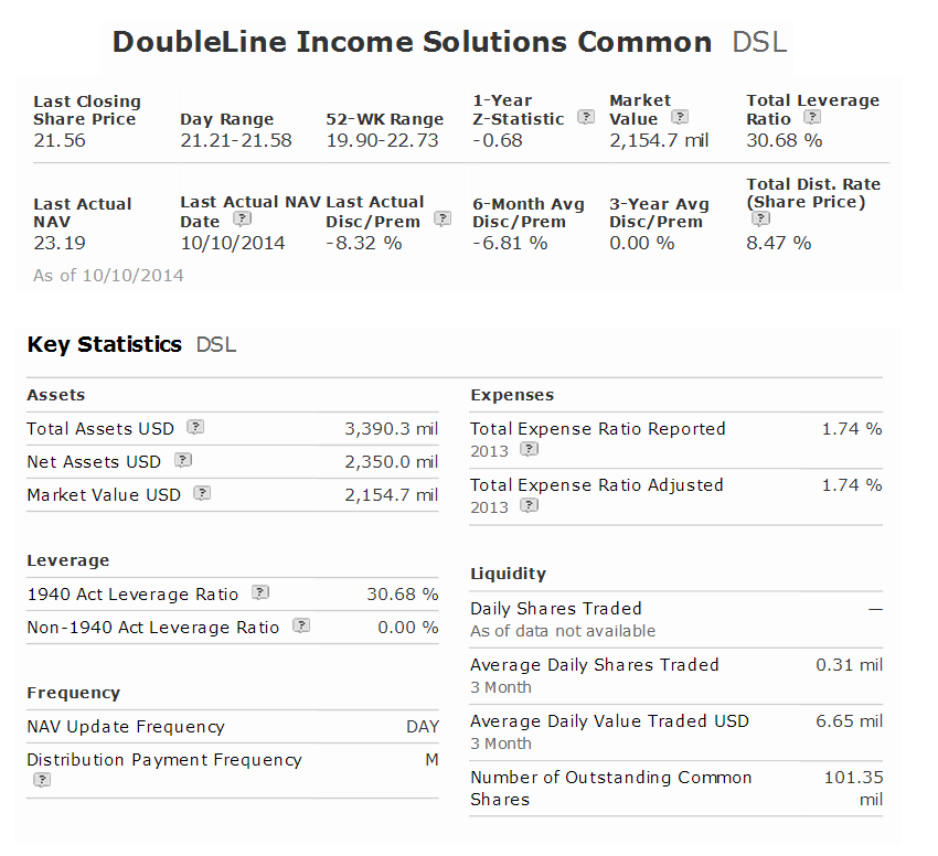 DoubleLine Income Solutions Fund (DSL)