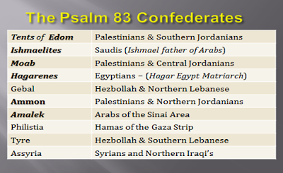 The Psalm 83 Confederates