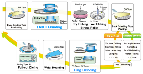Semiconductor Dicing Tapes