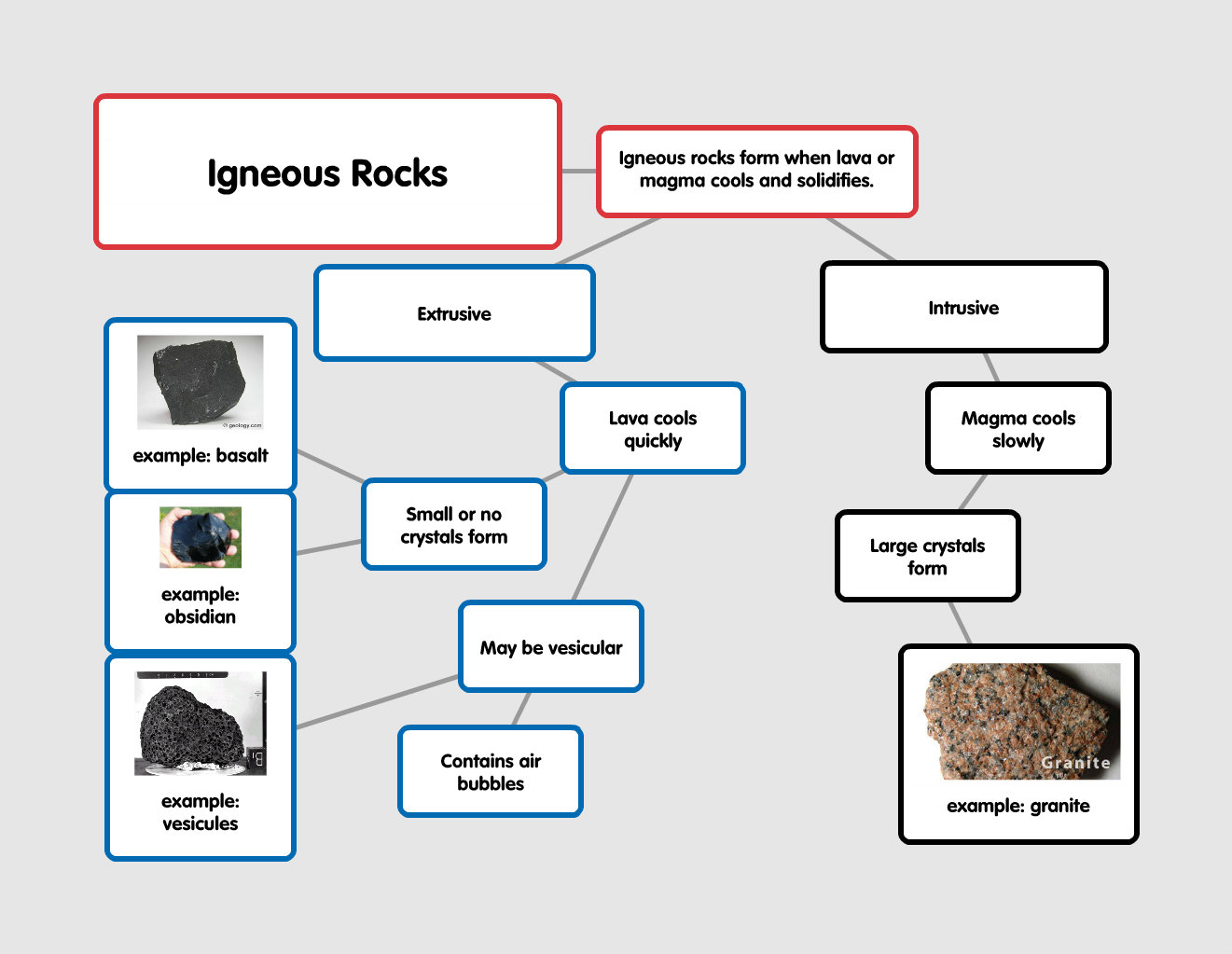 Mrs. Frost's Resource Room: Igneous Rocks: Concept Map
