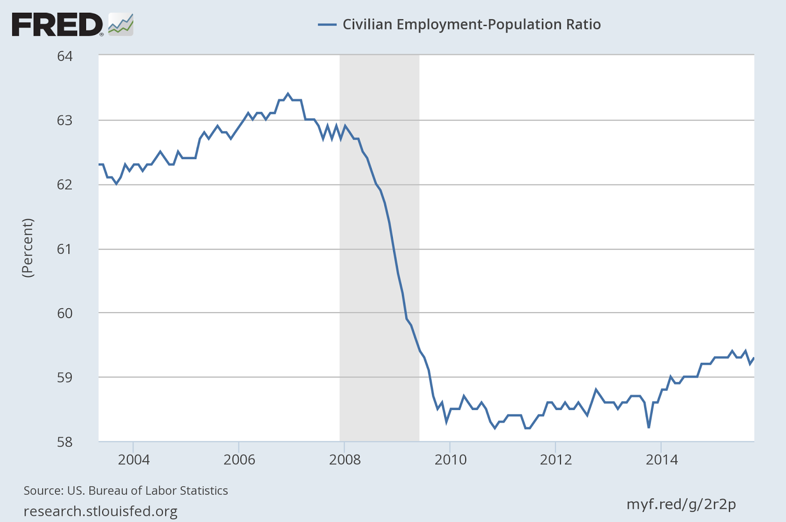 NAKED KEYNESIANISM: The labor market is still way worse