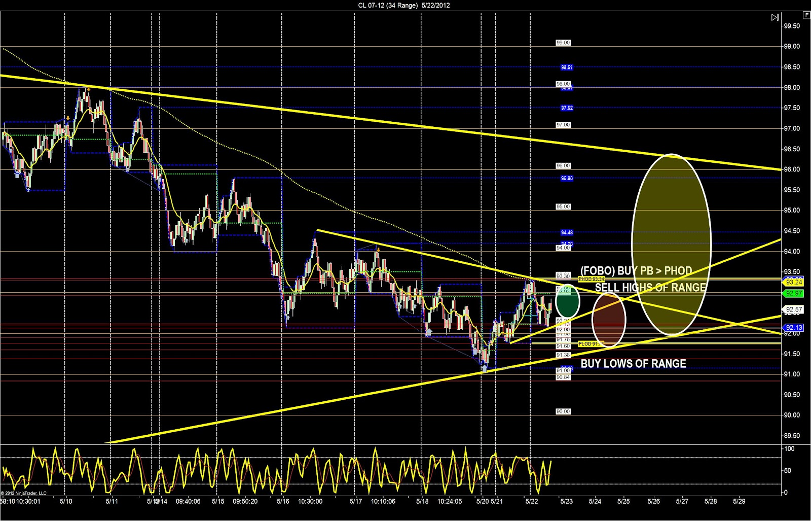 Oil trading academy reviews