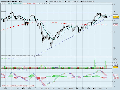 analisis tecnico de-repsol ypf-21 de julio de 2011