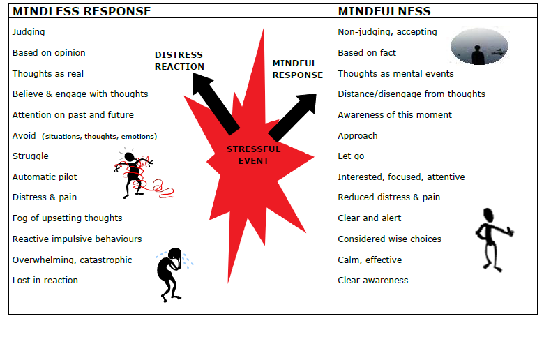 Mindfulness therapy definition