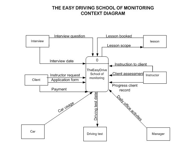 Easydrive School Of Motoring