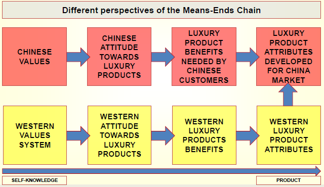 """means end chain model relating to samsung essay Browse through our free business essays of materials from the source to the end user supply chain element includes reading """"essay on samsung."""