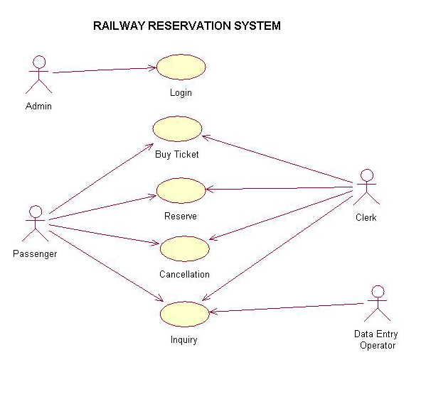 case study about online reservation system that uses algorithm Uml diagrams for online railway ticket reservation system use case diagram: sequence diagram: collaboration diagram: thank you  online railway ticket reservation system.
