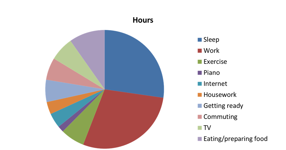 Theology and geometry 168 hours recap for H furniture pie chart