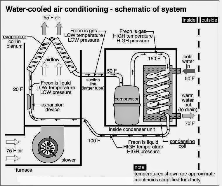 packaged+unit+water+condenser electrical rules and calculations for air conditioning systems Gas Furnace Wiring Diagram at creativeand.co