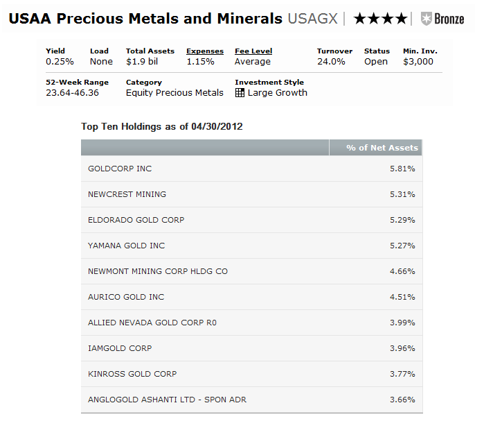 Usaa Precious Metals And Minerals Mutual Fund Usagx Mepb Financial