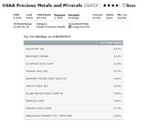 USAA Precious Metals and Minerals fund holding
