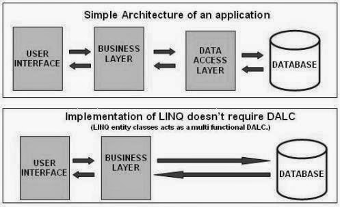 linq tutorial for beginners,linq in c#,linq tutorial,linq interview questions,linq to sql,linq examples,