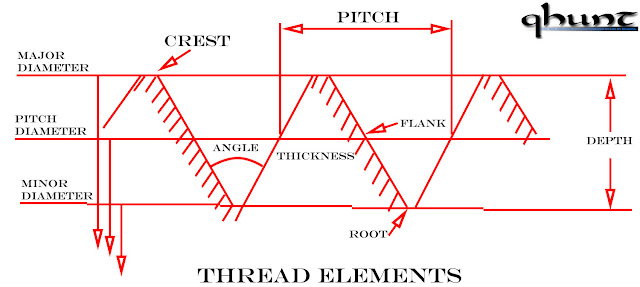 Thread Elements