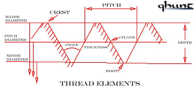 Thread Elements