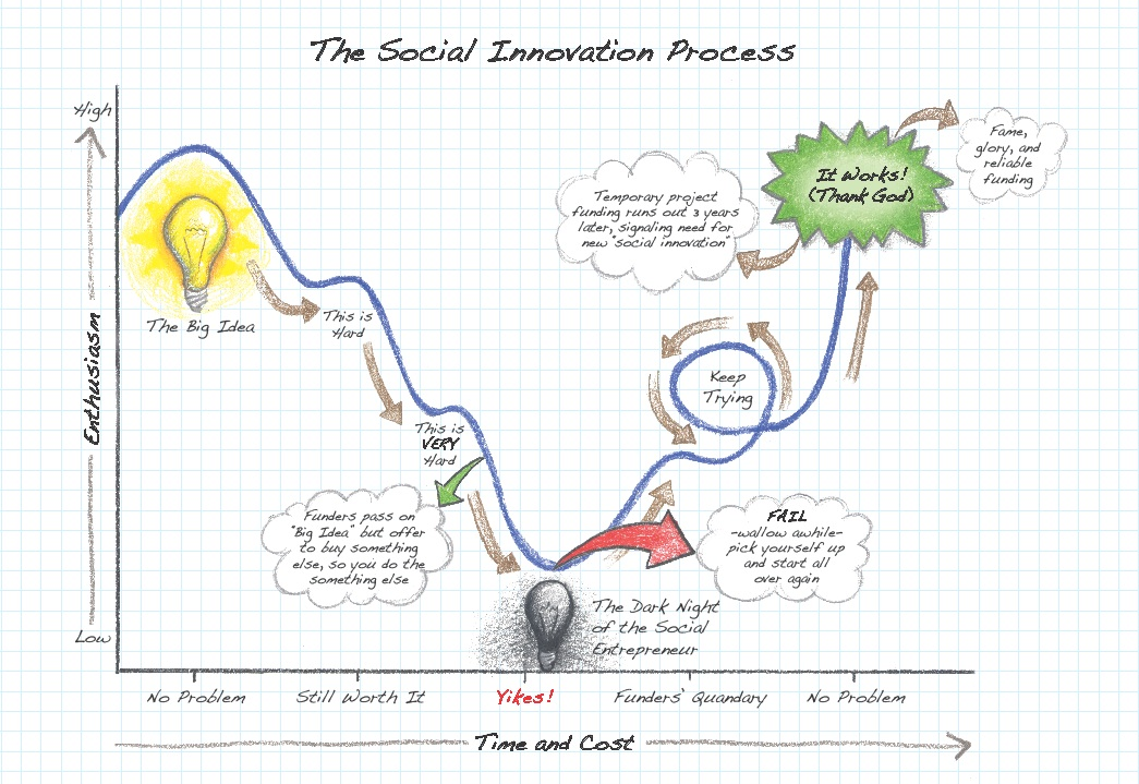 innovation process The innovation process [ by rajnish tiwari]  innovation, according to schumpeter (1934), covers: 1) the introduction of a new good or a new quality of the good 2) the introduction of a new method of production.