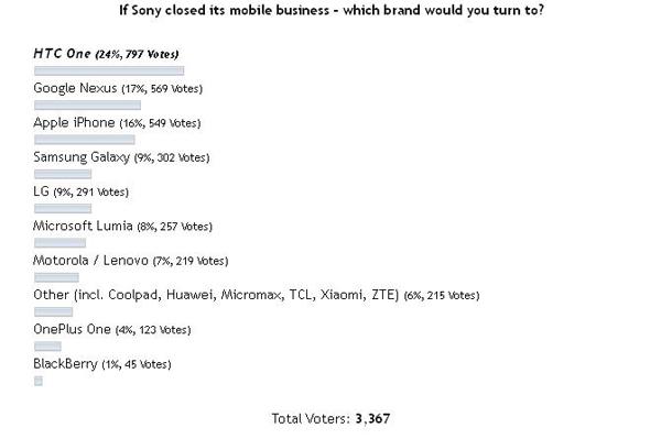 Jika Sony Tutup Bisnis Mobile, Anda Beralih ke Merek Apa?