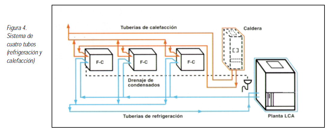 Vg at sistemas de enfriamiento y calefaccion por bomba de - Sistema de calefaccion por agua ...