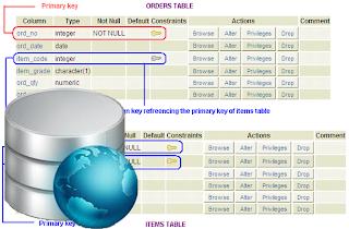 Pengertian Database