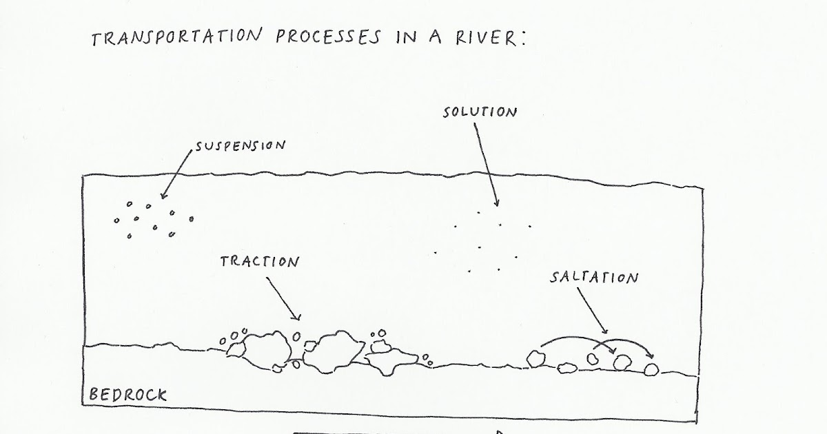 Transportation Processes In A River Phys Geog