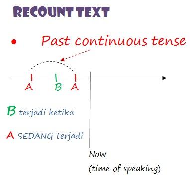 Past Tenses yand Digunakan pada Recount Text