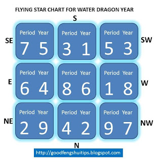 feng shui 2012 good feng shui tips flying star chart dragon year 壬辰
