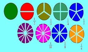 Latihan Soal Cerita Matematika Kelas 5 Tentang Menjadikan Pecahan Biasa ke Bentuk Persen