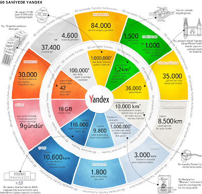 Yandex, Neden yandex  ?, Yandex nedir ? Yandex kullanmak, Yeni Arama motoru, Arama motorları, Search Engines,  Yandex infografik, infografik