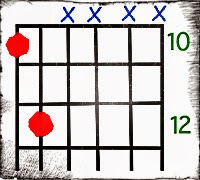 10th Fret Form Power Chord